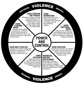 the Duluth Model Power and Control Wheel can help identify common abuse tactics